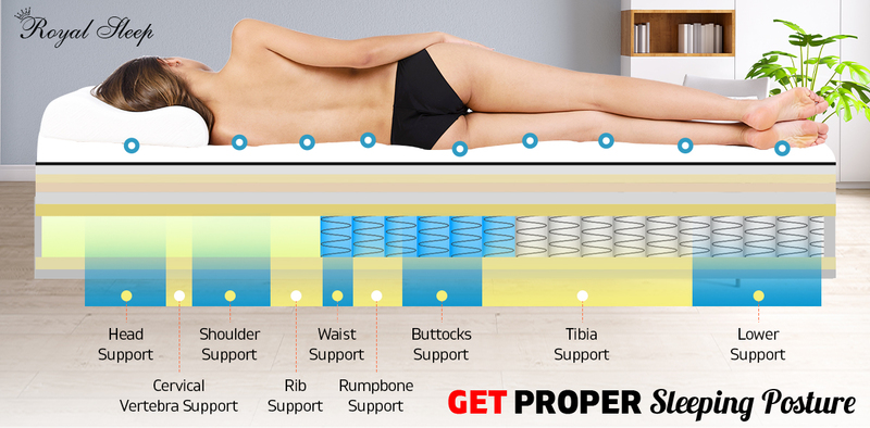 SINGLE Mattress -9 Zone Pocket Spring Mattress Latex Euro Top *Chiropractic Care